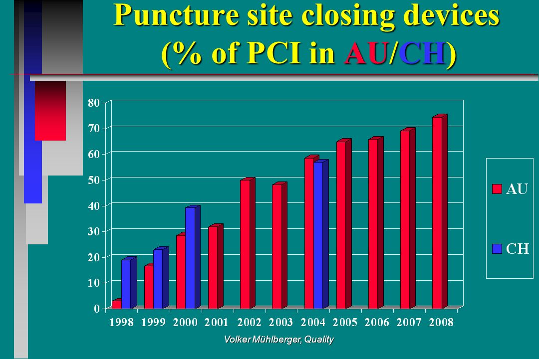 Volker Mühlberger, Quality Puncture site closing devices (% of PCI in AU/CH)