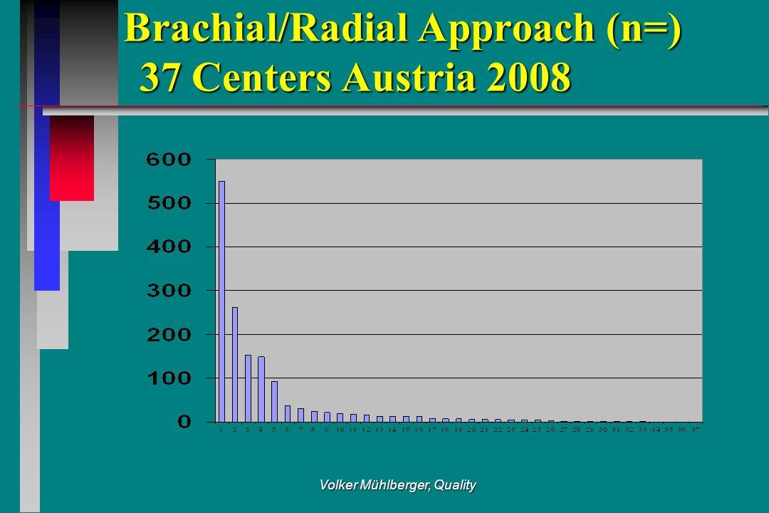 Volker Mühlberger, Quality Brachial/Radial Approach (n=) 37 Centers Austria 2008 Brachial/Radial Approach (n=) 37 Centers Austria 2008
