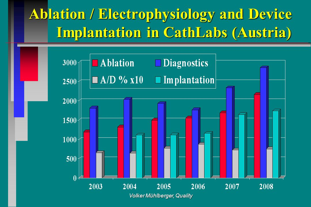 Volker Mühlberger, Quality Ablation / Electrophysiology and Device Implantation in CathLabs (Austria)