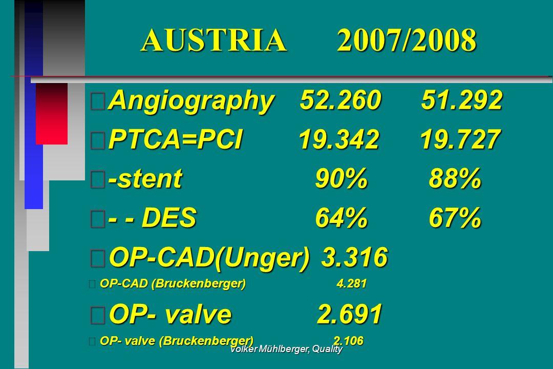 Volker Mühlberger, Quality AUSTRIA 2007/2008 Angiography 52.260 51.292 PTCA=PCI 19.342 19.727 -stent 90% 88% - - DES 64% 67% OP-CAD(Unger) 3.316