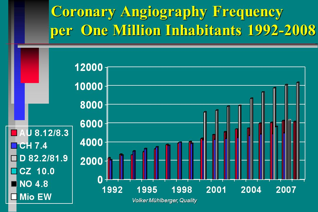 Volker Mühlberger, Quality Coronary Angiography Frequency per One Million Inhabitants 1992-2008 Coronary Angiography Frequency per One Million Inhabitants 1992-2008