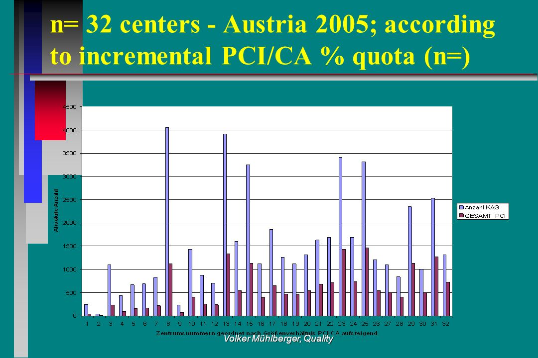 Volker Mühlberger, Quality n= 32 centers - Austria 2005; according to incremental PCI/CA % quota (n=)
