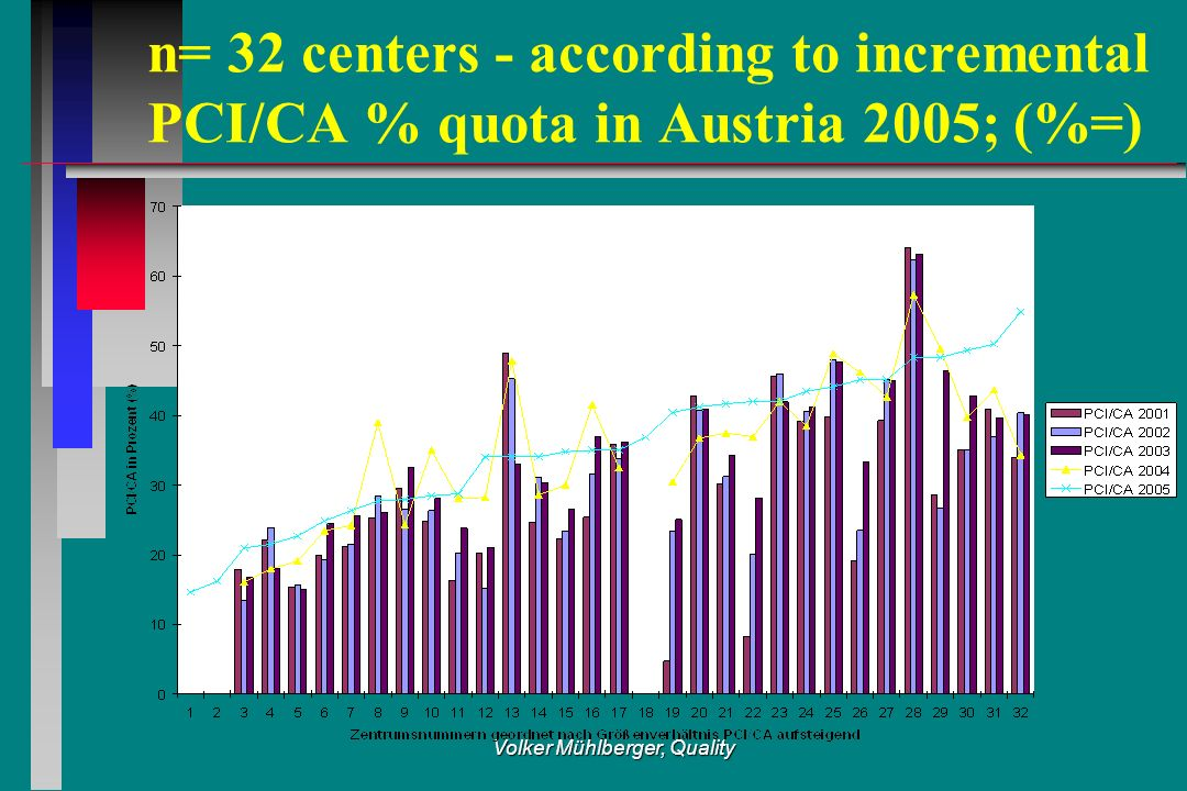 Volker Mühlberger, Quality n= 32 centers - according to incremental PCI/CA % quota in Austria 2005; (%=)