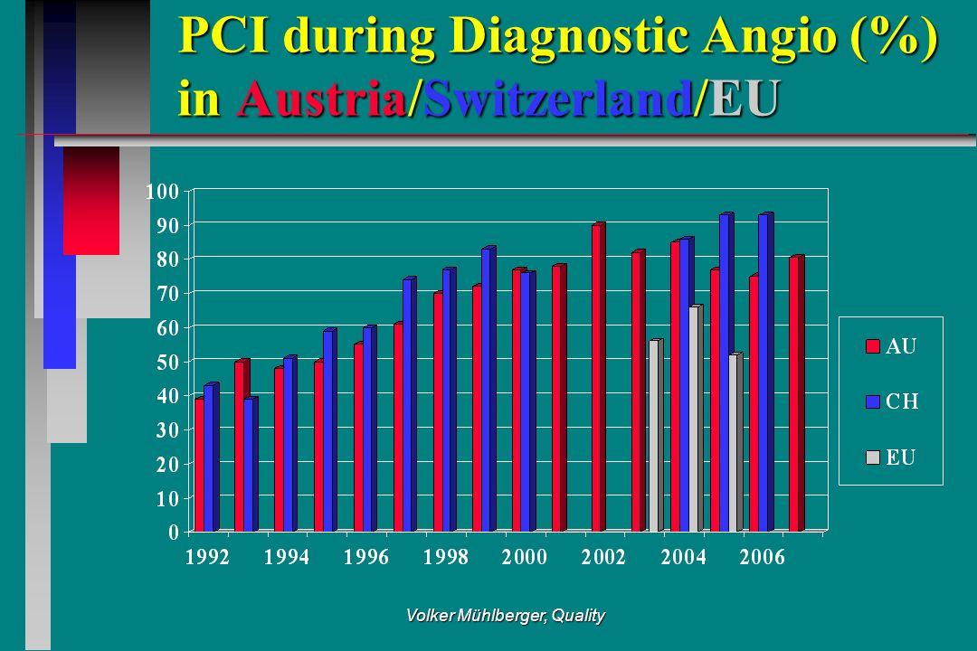 Volker Mühlberger, Quality PCI during Diagnostic Angio (%) in Austria/Switzerland/EU