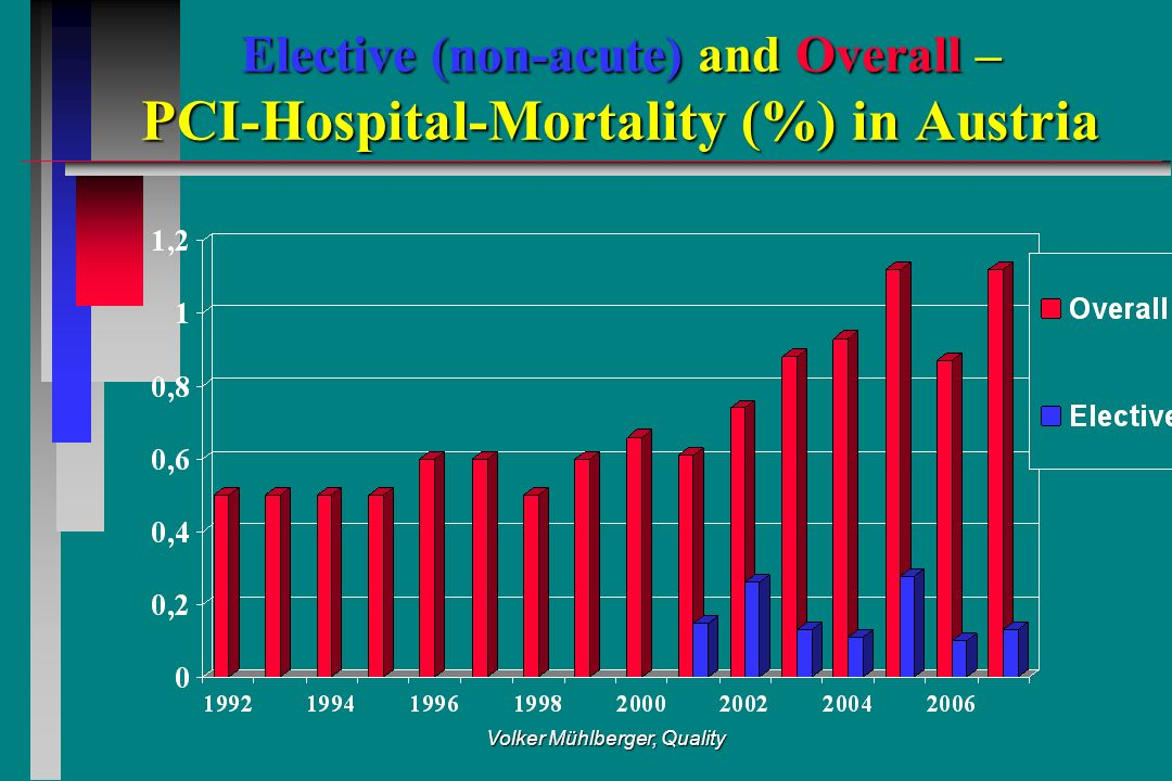 Volker Mühlberger, Quality Elective (non-acute) and Overall – PCI-Hospital-Mortality (%) in Austria