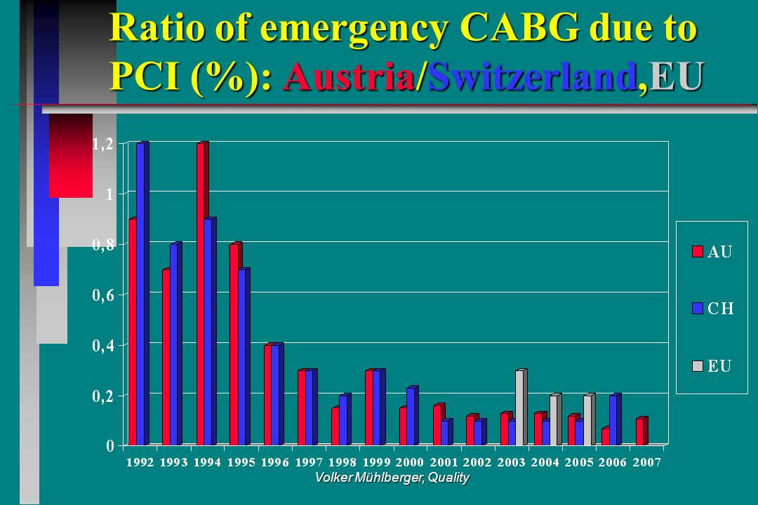 Volker Mühlberger, Quality Ratio of emergency CABG due to PCI (%): Austria/Switzerland,EU