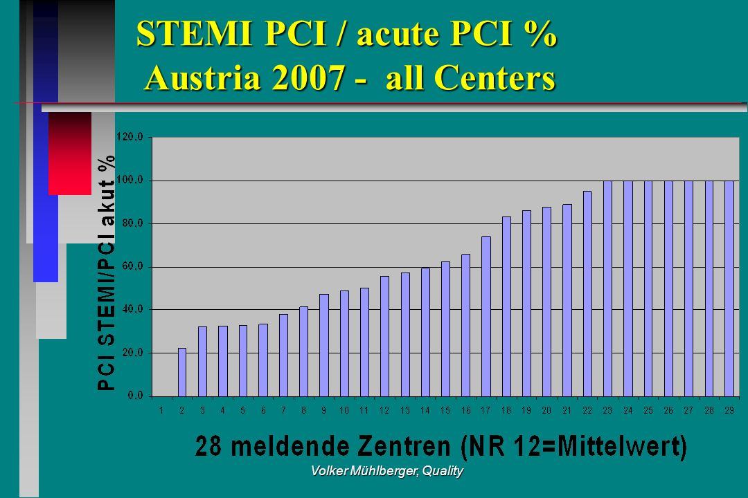 Volker Mühlberger, Quality STEMI PCI / acute PCI % Austria 2007 - all Centers