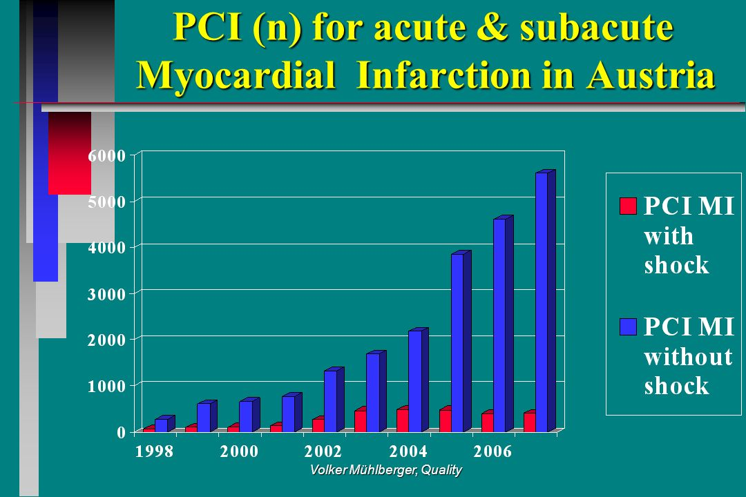 Volker Mühlberger, Quality PCI (n) for acute & subacute Myocardial Infarction in Austria PCI (n) for acute & subacute Myocardial Infarction in Austria