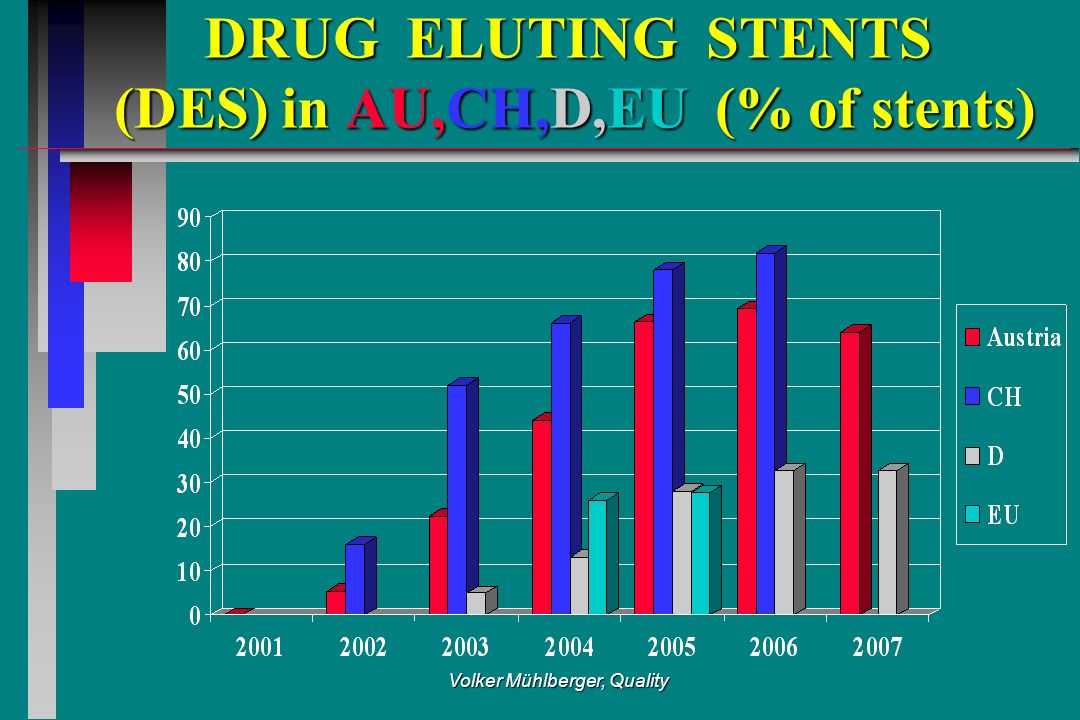 Volker Mühlberger, Quality DRUG ELUTING STENTS (DES) in AU,CH,D,EU (% of stents)