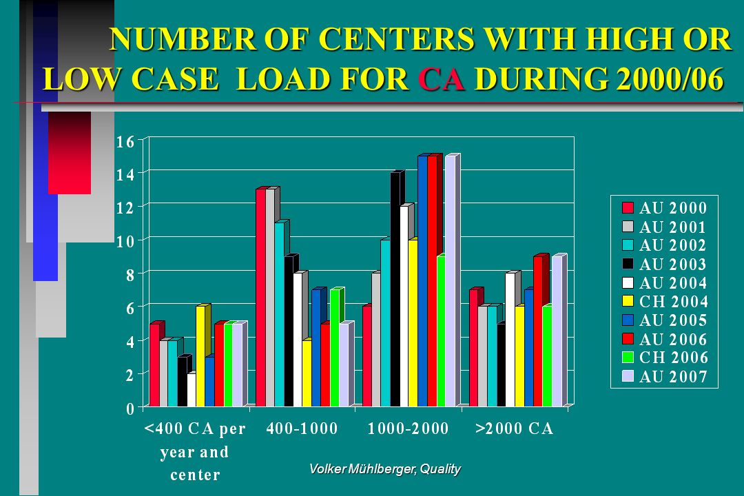 Volker Mühlberger, Quality NUMBER OF CENTERS WITH HIGH OR LOW CASE LOAD FOR CA DURING 2000/06 NUMBER OF CENTERS WITH HIGH OR LOW CASE LOAD FOR CA DURI