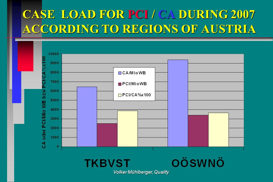 Volker Mühlberger, Quality CASE LOAD FOR PCI / CA DURING 2007 ACCORDING TO REGIONS OF AUSTRIA