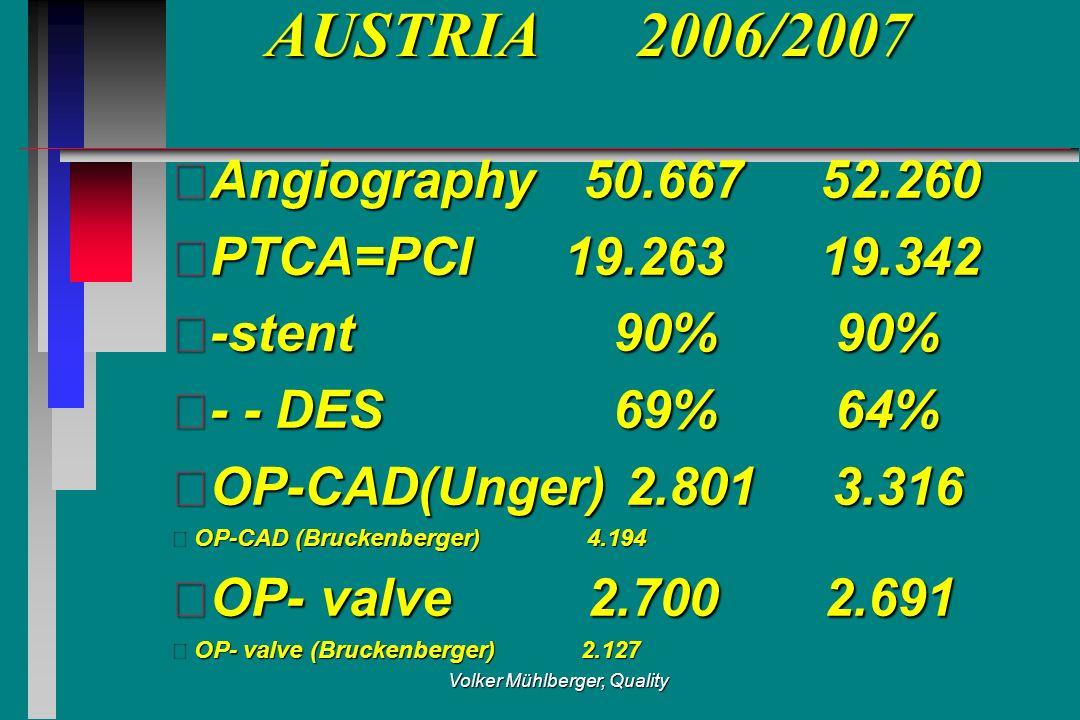 Volker Mühlberger, Quality AUSTRIA 2006/2007 Angiography 50.667 52.260 PTCA=PCI 19.263 19.342 -stent 90% 90% - - DES 69% 64% OP-CAD(Unger) 2.801 3.316 OP-CAD (Bruckenberger) 4.194 OP- valve 2.700 2.691 OP- valve (Bruckenberger) 2.127