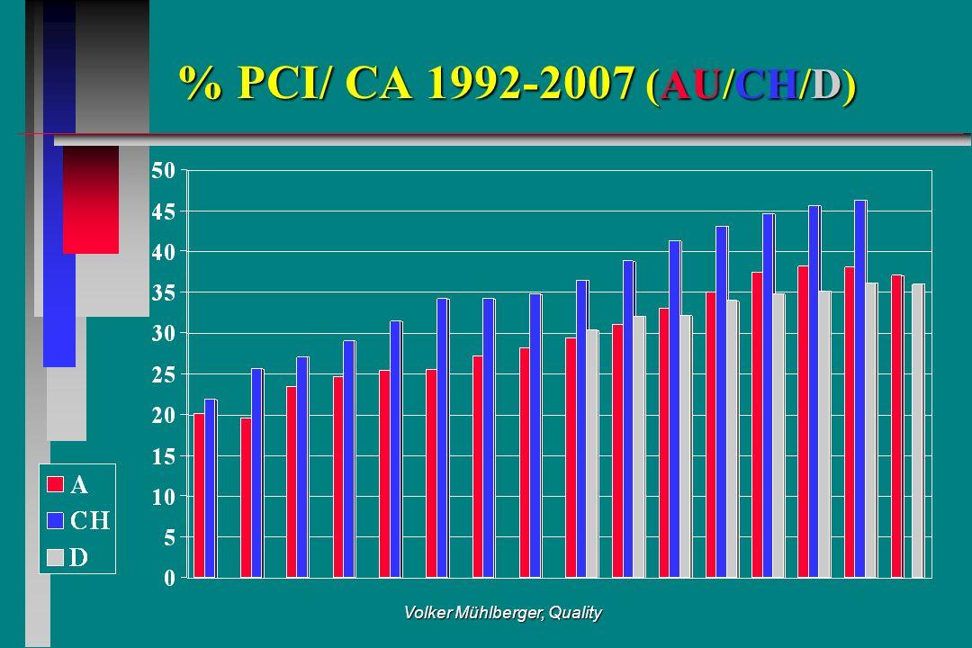 Volker Mühlberger, Quality % PCI/ CA 1992-2007 (AU/CH/D)