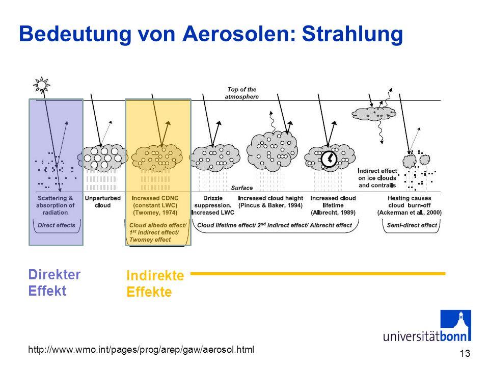 Bedeutung von Aerosolen: Strahlung 13 Direkter Effekt Indirekte Effekte http://www.wmo.int/pages/prog/arep/gaw/aerosol.html