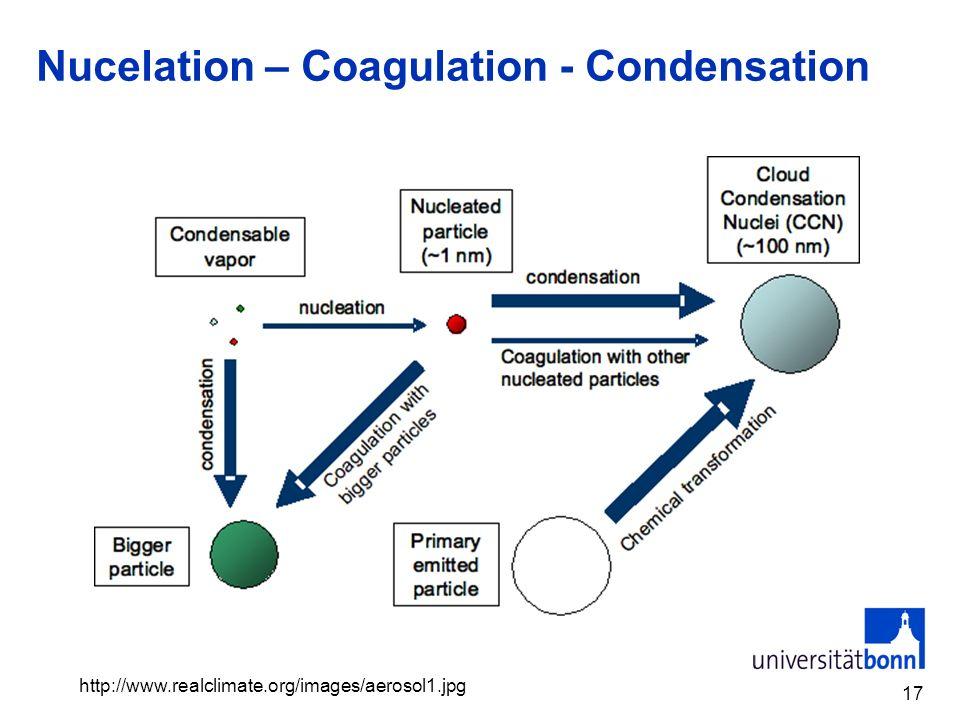 Nucelation – Coagulation - Condensation 17 http://www.realclimate.org/images/aerosol1.jpg