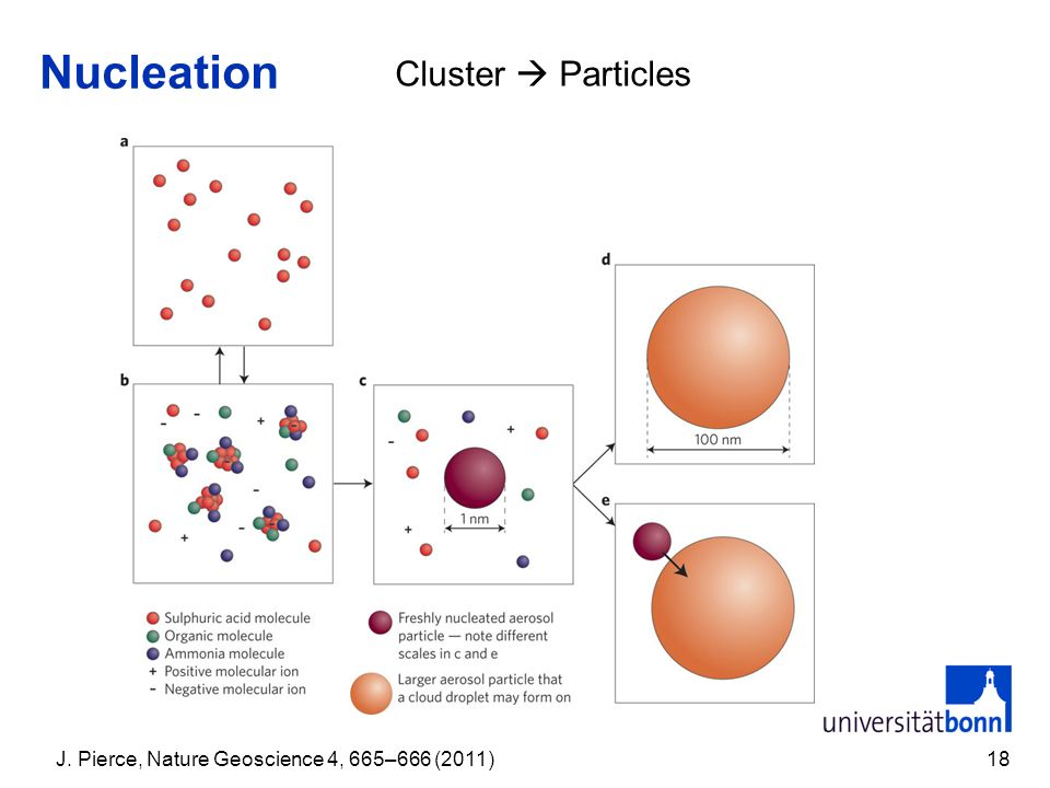 Nucleation 18 J. Pierce, Nature Geoscience 4, 665–666 (2011) Cluster Particles
