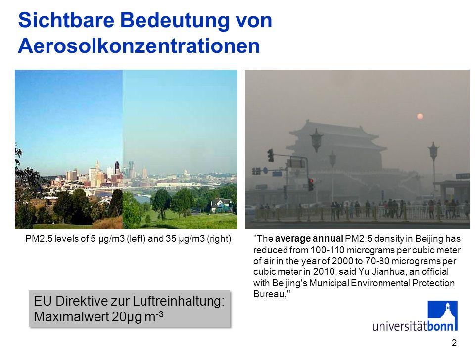 Sichtbare Bedeutung von Aerosolkonzentrationen 2 PM2.5 levels of 5 μg/m3 (left) and 35 μg/m3 (right) The average annual PM2.5 density in Beijing has reduced from 100-110 micrograms per cubic meter of air in the year of 2000 to 70-80 micrograms per cubic meter in 2010, said Yu Jianhua, an official with Beijing s Municipal Environmental Protection Bureau. EU Direktive zur Luftreinhaltung: Maximalwert 20µg m -3 EU Direktive zur Luftreinhaltung: Maximalwert 20µg m -3