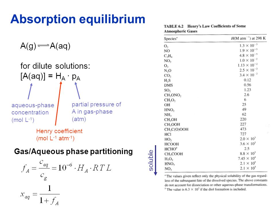 Absorption equilibrium A(g) A(aq) for dilute solutions: [A(aq)] = H A · p A aqueous-phase concentration (mol L -1 ) Henry coefficient (mol L -1 atm -1 ) partial pressure of A in gas-phase (atm) Gas/Aqueous phase partitioning soluble