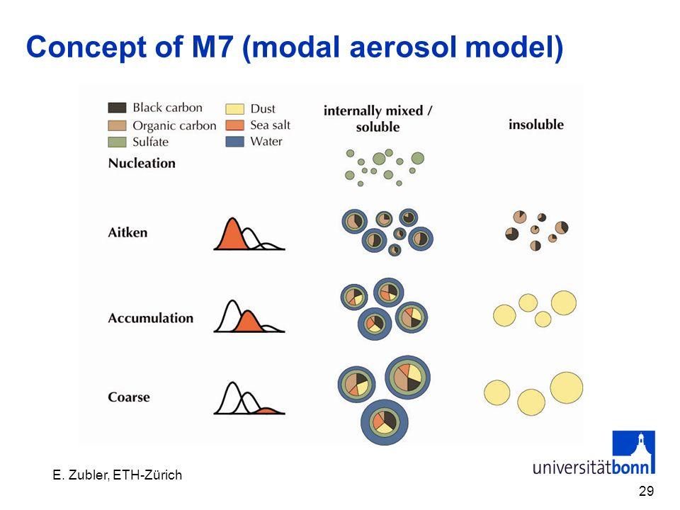 Concept of M7 (modal aerosol model) 29 E. Zubler, ETH-Zürich