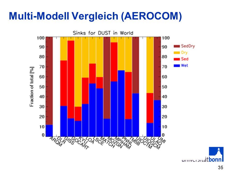 Multi-Modell Vergleich (AEROCOM) 35