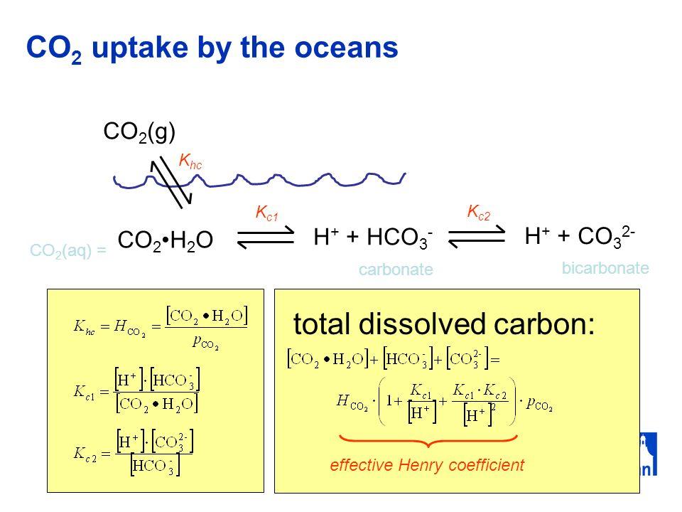 CO 2 uptake by the oceans CO 2 (g) CO 2H 2 O CO 2 (aq) = H + + HCO 3 - K c1 H + + CO 3 2- K c2 carbonate bicarbonate K hc total dissolved carbon: effective Henry coefficient