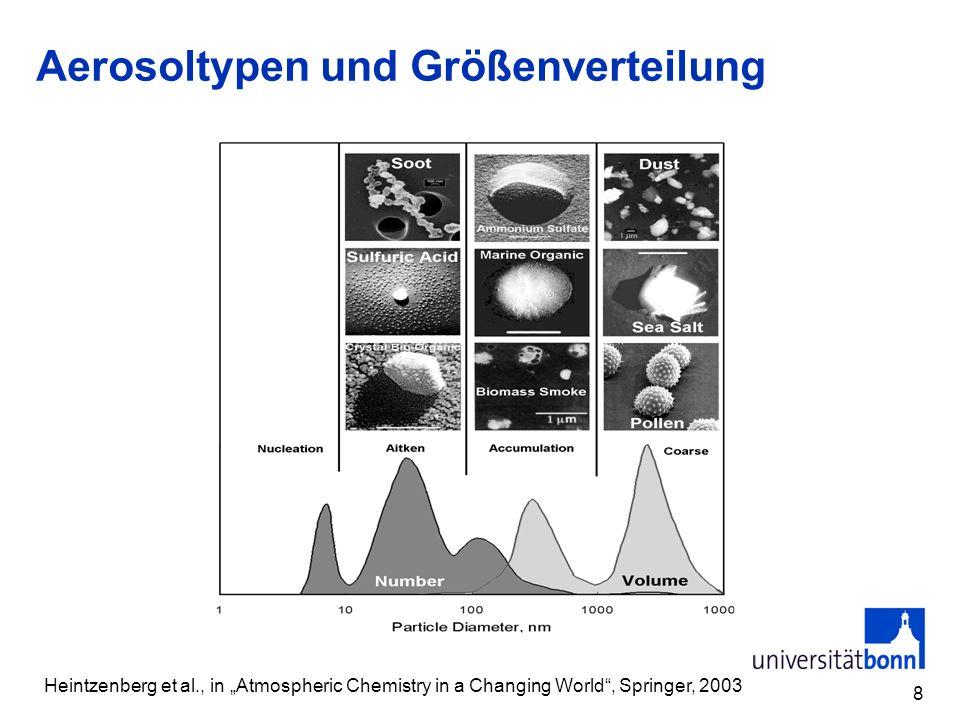 Aerosol size distribution Consider only spherical shape...