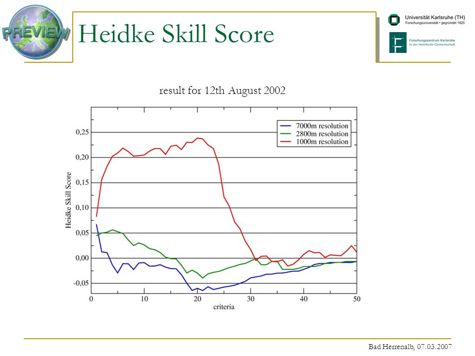 Bad Herrenalb, 07.03.2007 Heidke Skill Score result for 12th August 2002
