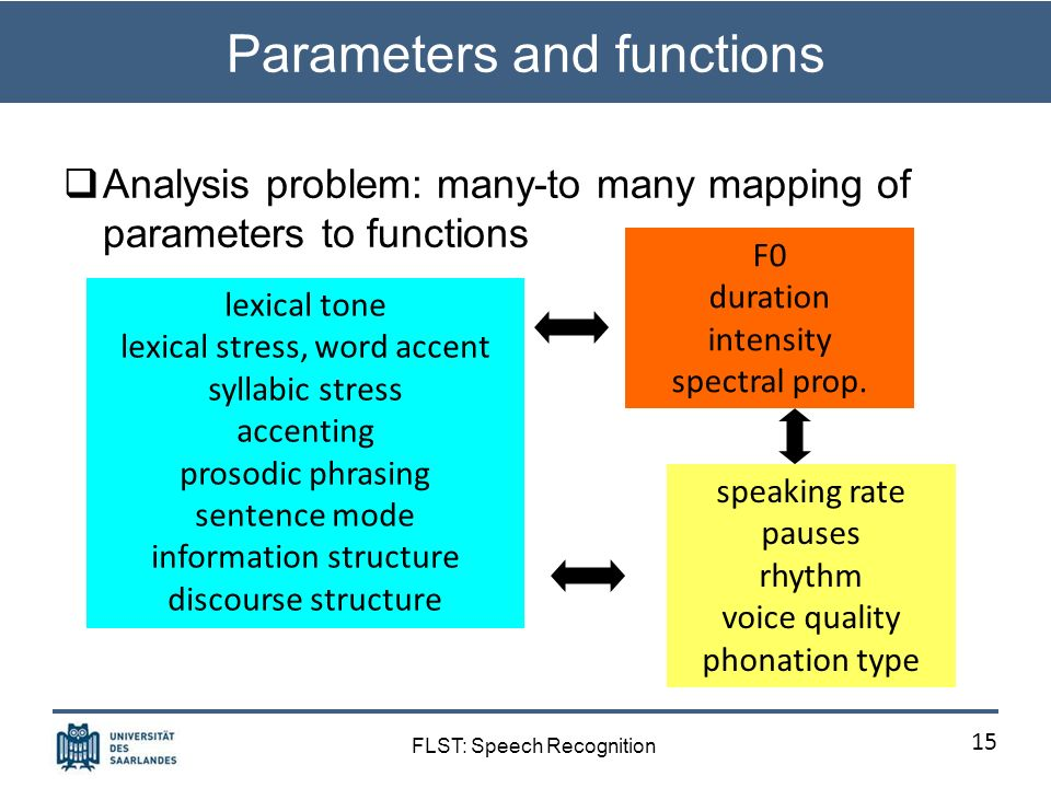 FLST: Speech Recognition Role model systems: SRI Acoustic feature space of prosodic events similar to VM/SK approach: features derived from F0 contour, duration (phones, pauses, rate), energy feature extraction by proprietary toolkit, but claimed to be feasible with standard software (Praat, Snack) standard statistical classifiers all models are probabilistic and trainable to tasks integration of prosodic and lexical modeling language-independent: English, Mandarin, Arabic [www.speech.sri.com/people/ees/prosody] 14