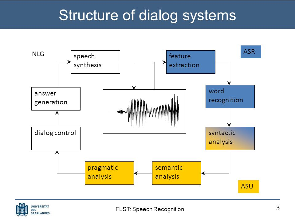 FLST: Speech Recognition Structure of dialog systems 3 feature extraction word recognition syntactic analysis semantic analysis pragmatic analysis dialog control answer generation speech synthesis ASU ASR NLG
