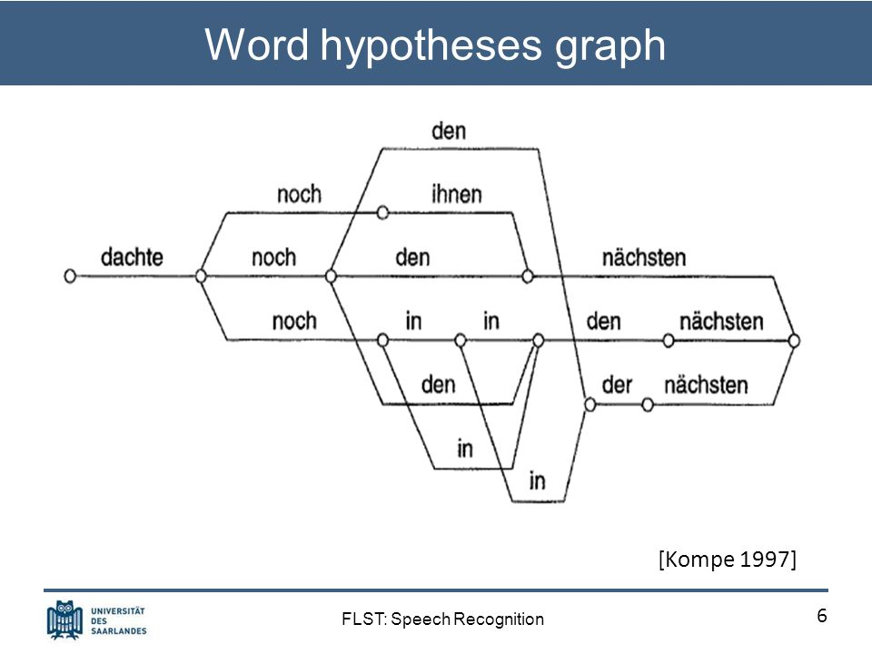 FLST: Speech Recognition Word hypotheses graph 6 [Kompe 1997]