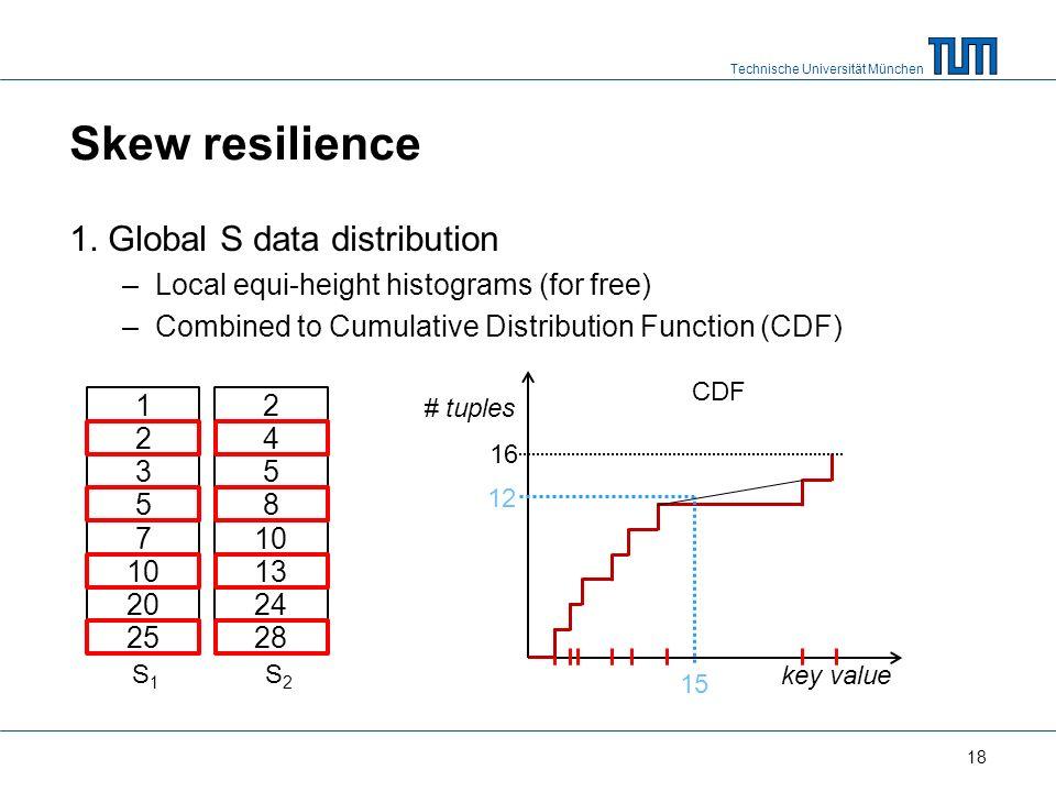 Technische Universität München Skew resilience 1.