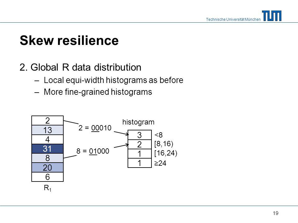 Technische Universität München Skew resilience 2.