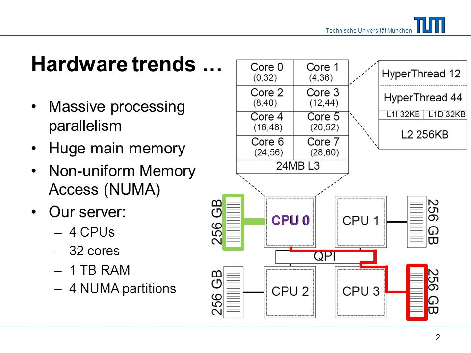 Technische Universität München Hardware trends … Massive processing parallelism Huge main memory Non-uniform Memory Access (NUMA) Our server: –4 CPUs –32 cores –1 TB RAM –4 NUMA partitions 2 CPU 0