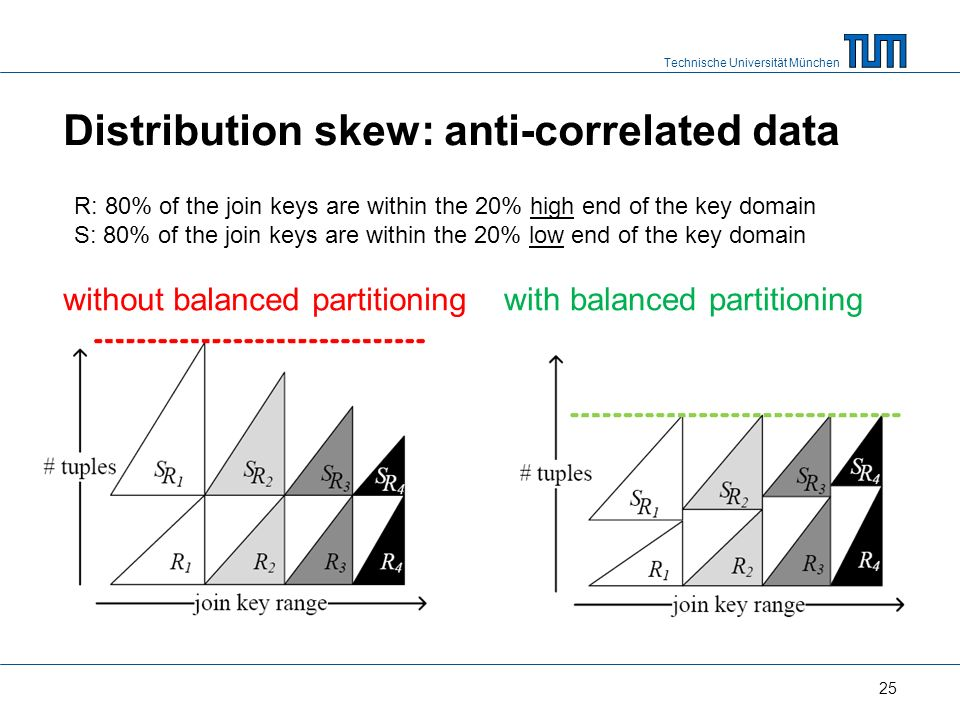 Technische Universität München Distribution skew: anti-correlated data without balanced partitioning 25 with balanced partitioning R: 80% of the join keys are within the 20% high end of the key domain S: 80% of the join keys are within the 20% low end of the key domain