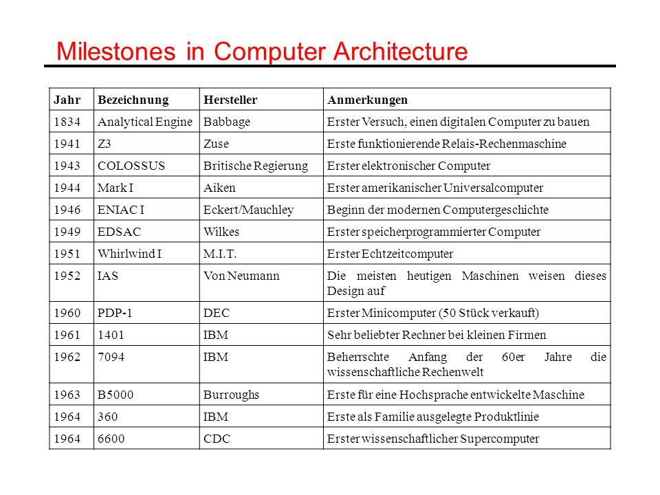 Milestones in Computer Architecture JahrBezeichnungHerstellerAnmerkungen 1834Analytical EngineBabbageErster Versuch, einen digitalen Computer zu bauen
