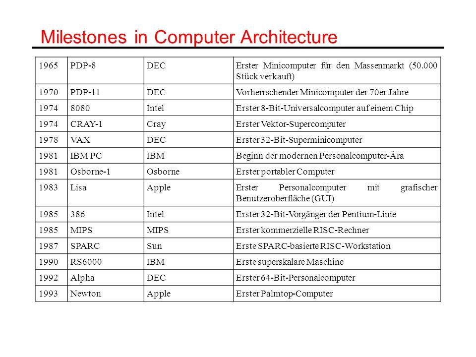 Milestones in Computer Architecture 1965 PDP 8 DECErster Minicomputer für den Massenmarkt (50.000 Stück verkauft) 1970 PDP 11 DECVorherrschender Minic