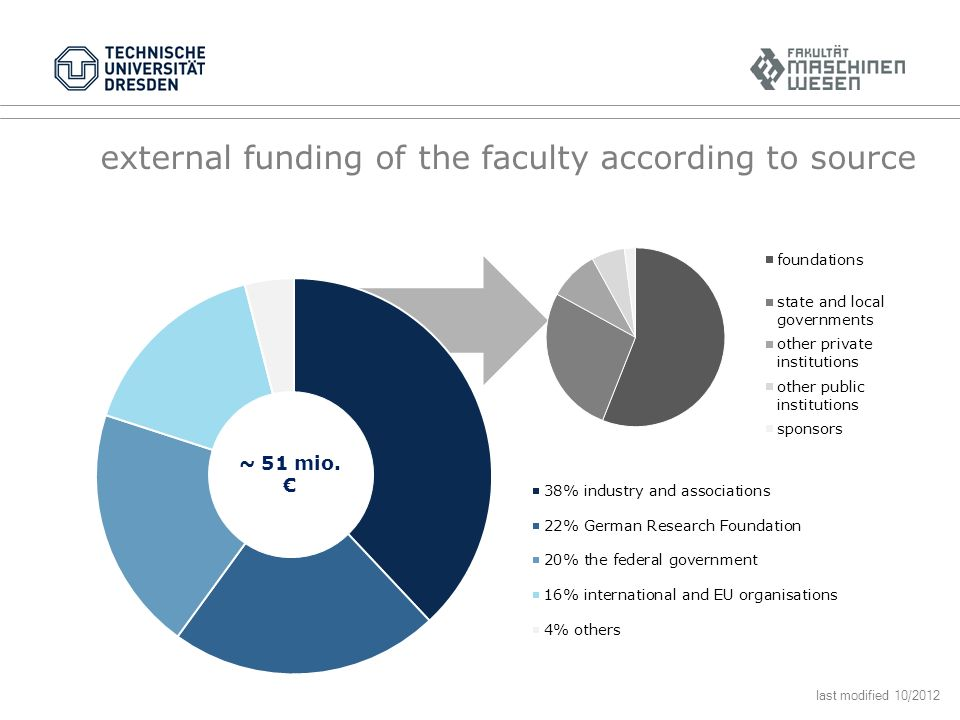 external funding of the faculty according to source ~ 51 mio. last modified 10/2012