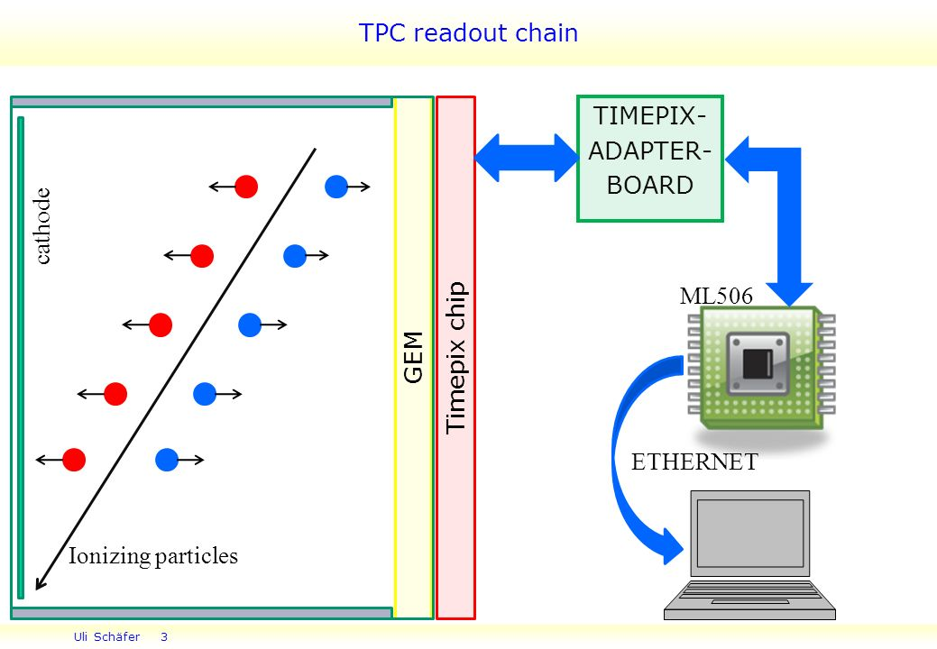 Uli Schäfer 3 TPC readout chain TIMEPIX- ADAPTER- BOARD ML506 ETHERNET Timepix chip GEM Ionizing particles cathode
