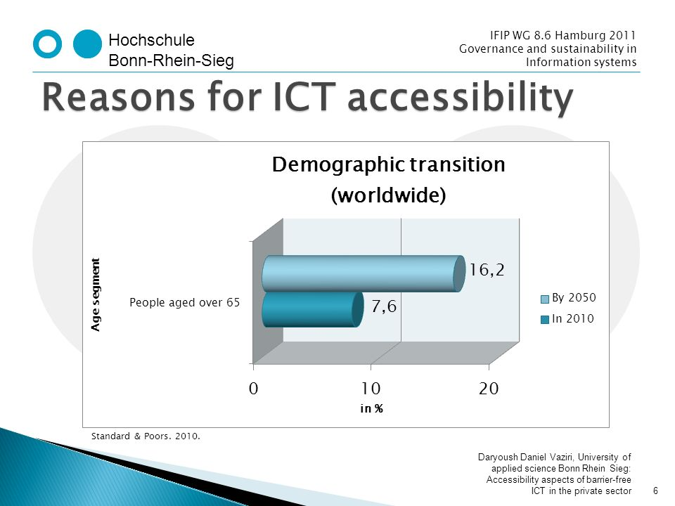Hochschule Bonn-Rhein-Sieg IFIP WG 8.6 Hamburg 2011 Governance and sustainability in Information systems Reasons for ICT accessibility Standard & Poors.