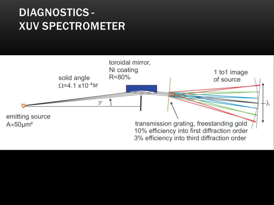 DIAGNOSTICS - XUV SPECTROMETER