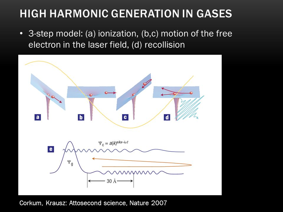 HIGH HARMONIC GENERATION IN GASES Corkum, Krausz: Attosecond science, Nature 2007 3-step model: (a) ionization, (b,c) motion of the free electron in t