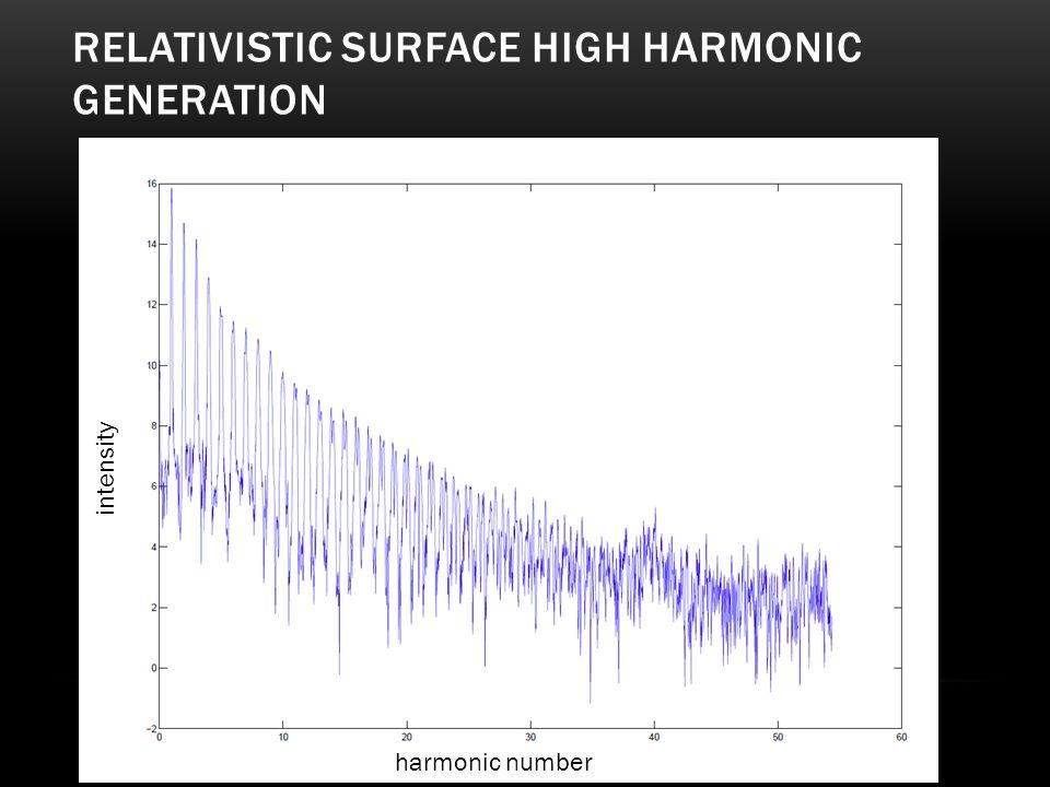 RELATIVISTIC SURFACE HIGH HARMONIC GENERATION harmonic number intensity