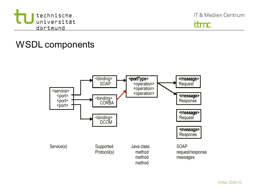 technische universität dortmund WSDL components Winter 2009/10 5
