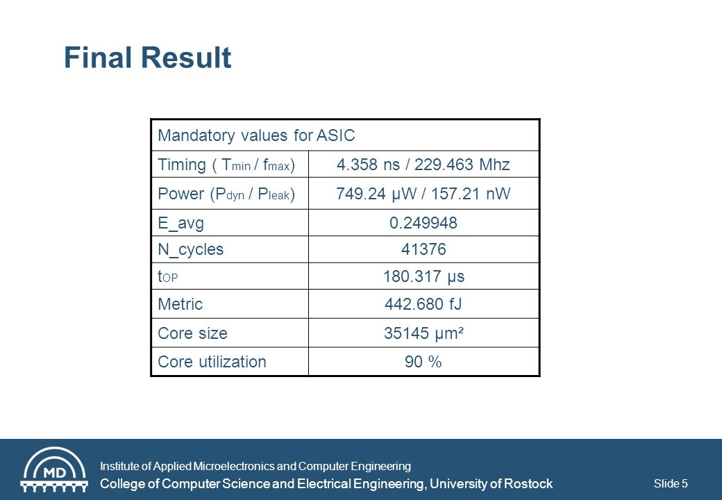 Institute of Applied Microelectronics and Computer Engineering College of Computer Science and Electrical Engineering, University of Rostock Slide 5 Final Result Mandatory values for ASIC Timing ( T min / f max )4.358 ns / 229.463 Mhz Power (P dyn / P leak )749.24 μW / 157.21 nW E_avg0.249948 N_cycles41376 t OP 180.317 μs Metric442.680 fJ Core size35145 μm² Core utilization90 %