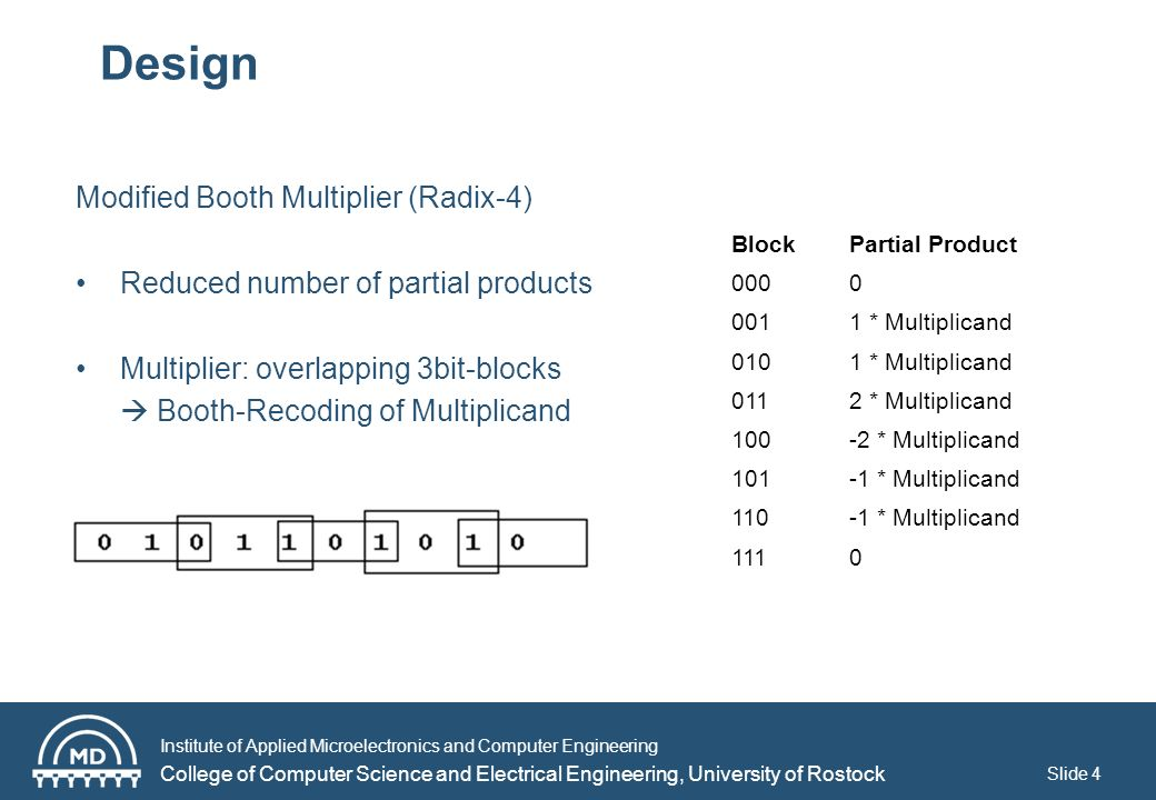 Institute of Applied Microelectronics and Computer Engineering College of Computer Science and Electrical Engineering, University of Rostock Slide 4 Design Modified Booth Multiplier (Radix-4) Reduced number of partial products Multiplier: overlapping 3bit-blocks Booth-Recoding of Multiplicand BlockPartial Product 0000 0011 * Multiplicand 0101 * Multiplicand 0112 * Multiplicand 100-2 * Multiplicand 101-1 * Multiplicand 110-1 * Multiplicand 1110