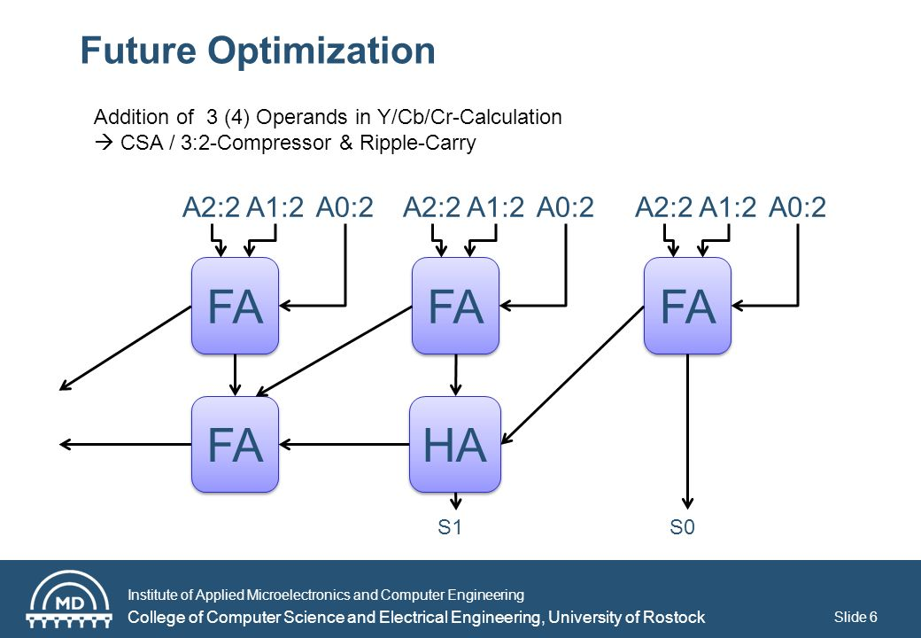 Institute of Applied Microelectronics and Computer Engineering College of Computer Science and Electrical Engineering, University of Rostock Slide 6 Future Optimization Addition of 3 (4) Operands in Y/Cb/Cr-Calculation CSA / 3:2-Compressor & Ripple-Carry FA A2:2A1:2A0:2A2:2A1:2A0:2A2:2A1:2A0:2 FA HAHA HAHA S0 S1