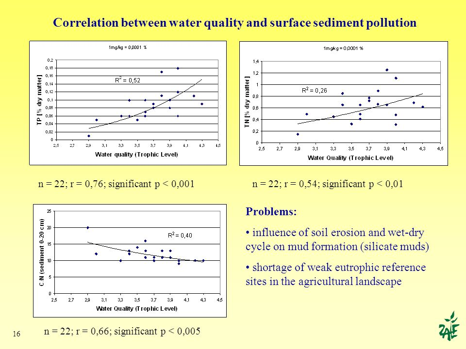 16 Correlation between water quality and surface sediment pollution n = 22; r = 0,76; significant p < 0,001 n = 22; r = 0,66; significant p < 0,005 n = 22; r = 0,54; significant p < 0,01 Problems: influence of soil erosion and wet-dry cycle on mud formation (silicate muds) shortage of weak eutrophic reference sites in the agricultural landscape