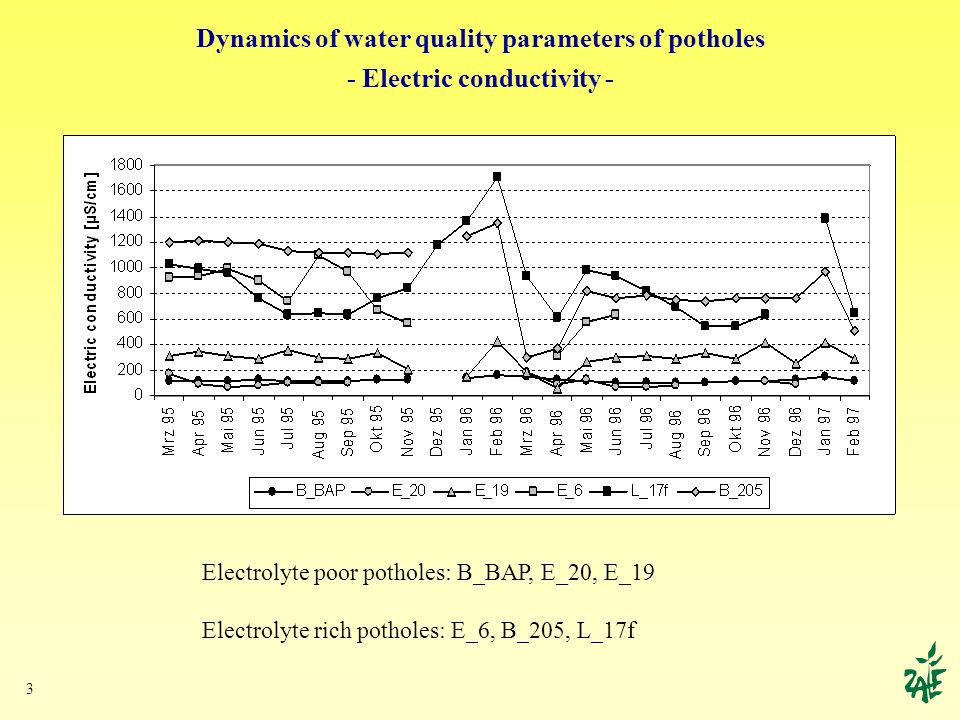 3 Dynamics of water quality parameters of potholes - Electric conductivity - Electrolyte poor potholes: B_BAP, E_20, E_19 Electrolyte rich potholes: E_6, B_205, L_17f