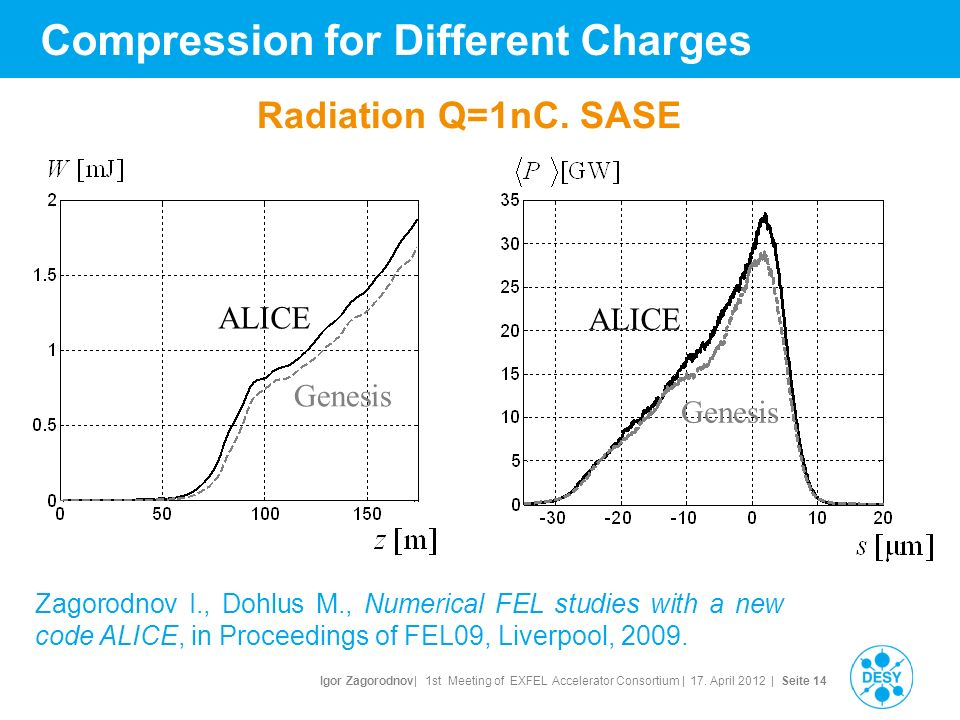 Igor Zagorodnov| 1st Meeting of EXFEL Accelerator Consortium | 17. April 2012 | Seite 14 Compression for Different Charges Radiation Q=1nC. SASE Genes