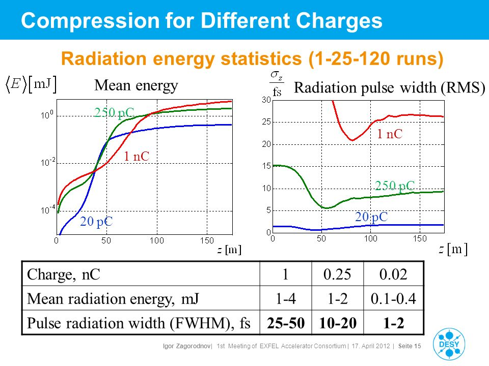 Igor Zagorodnov| 1st Meeting of EXFEL Accelerator Consortium | 17. April 2012 | Seite 15 Compression for Different Charges Radiation energy statistics